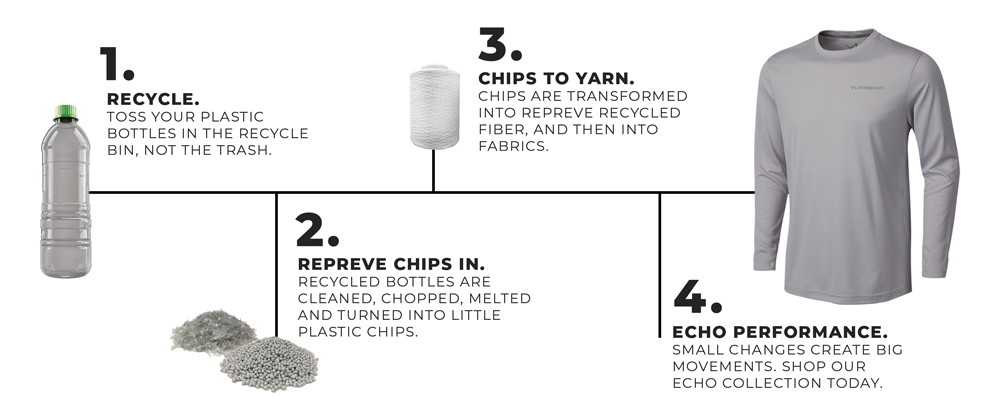 Repreve Process Timeline
